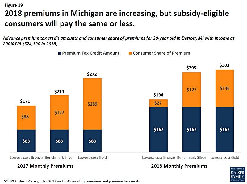 2017v2018MIpremiums.jpg
