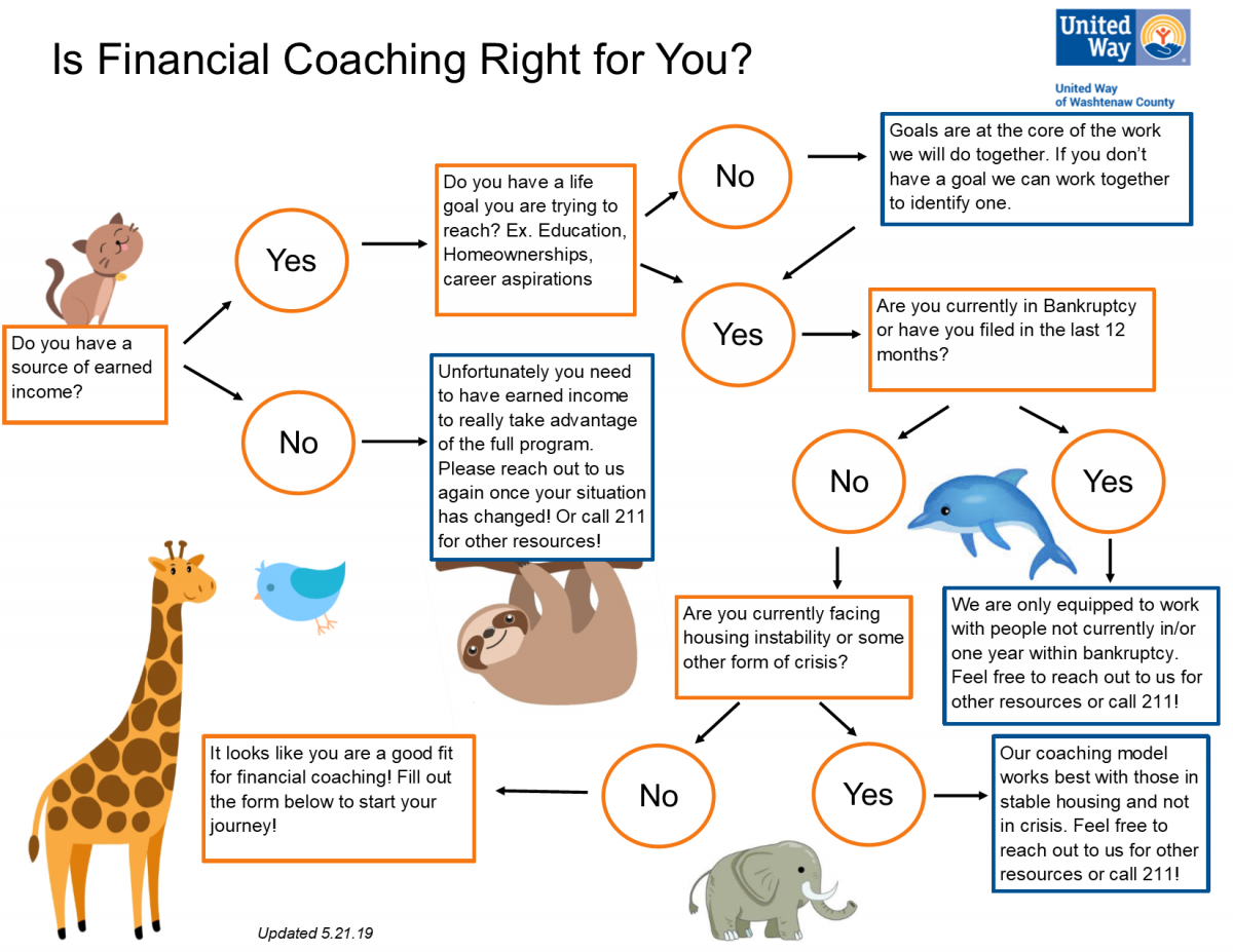 Is financial coaching right for you.png