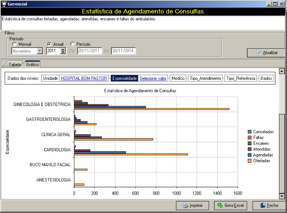 Estatística de vagas ofertadas vs. atendidas