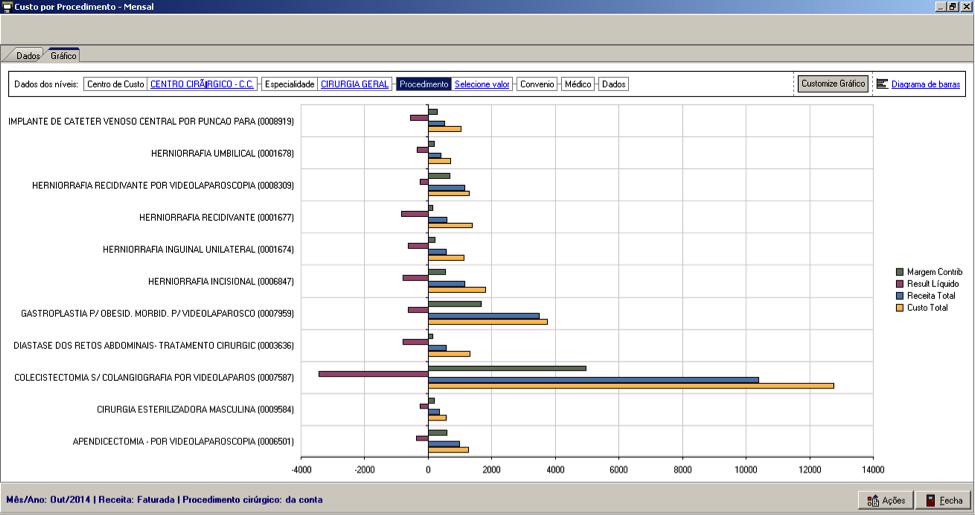 Visão de rentabilidade de procedimentos (filtrada)