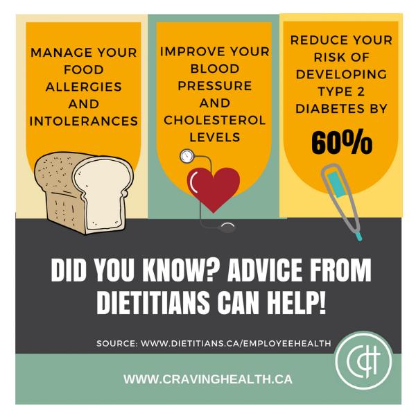 Source:  www.dietitians.ca/employeehealth