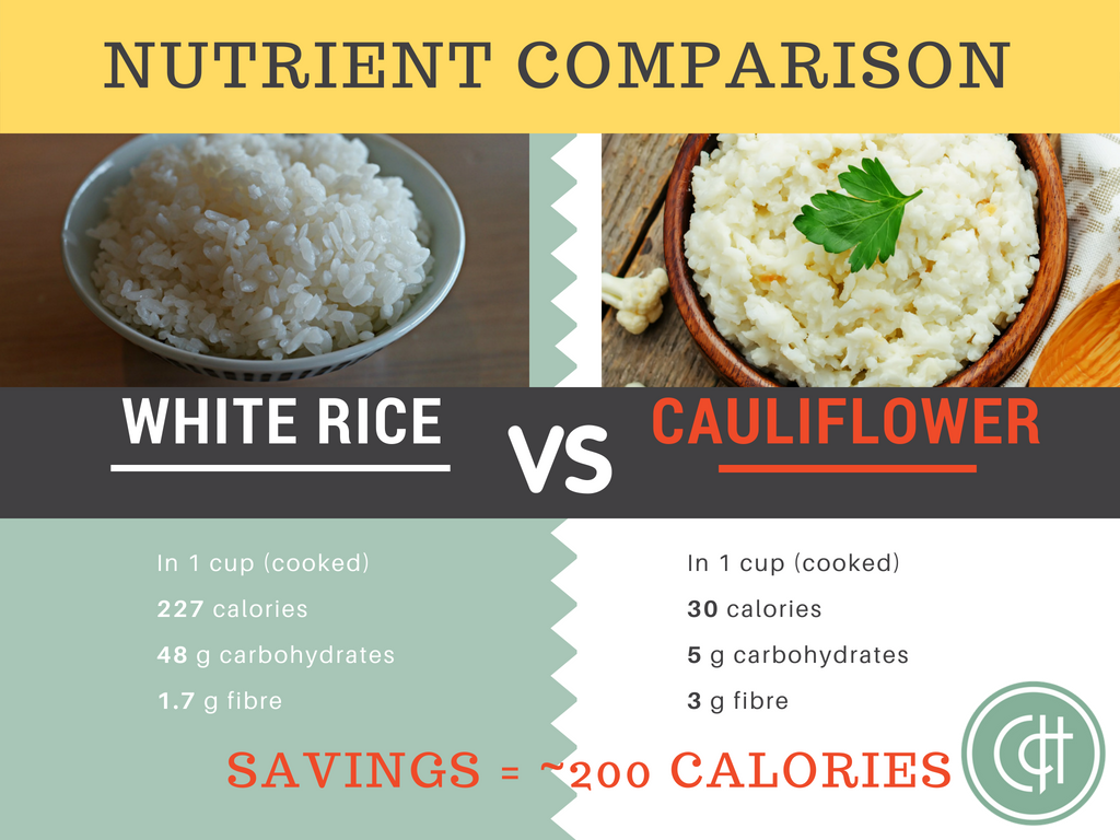 When it comes to total calories, carbs and fibre, per cup, the humble white vegetable, cauliflower, comes out on top!