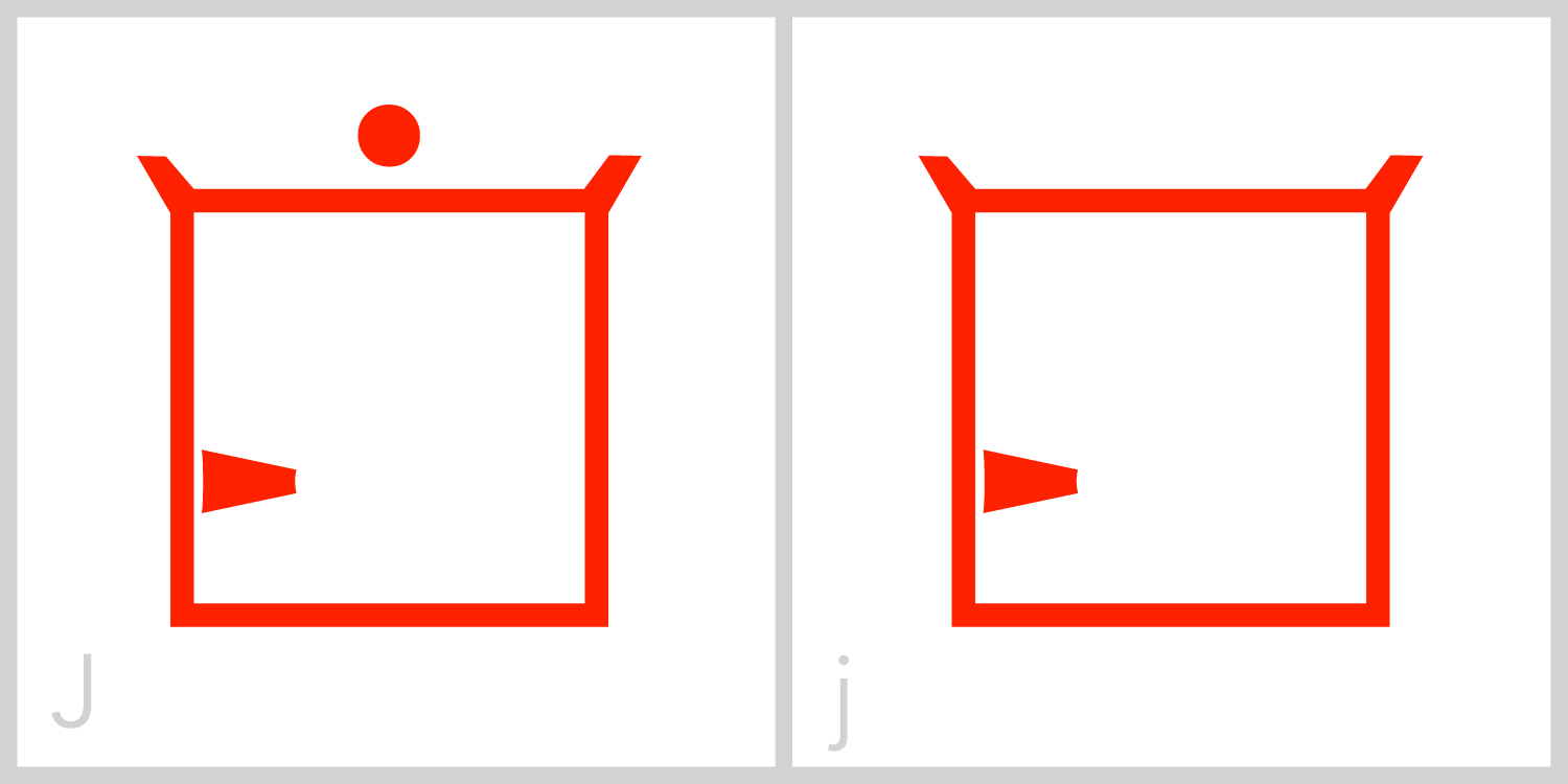 Jj  J has a square frame and has a small barb, or tail, on the lower left portion of the inside of its frame. You can trace the Roman capital letter J in this symbol by finding the barb, tracing down the left side of the frame, across the bottom of the frame, up the right side of the frame, and across the top of the frame from the right corner to the left. The letter J is almost the mirror image of the letter G.
