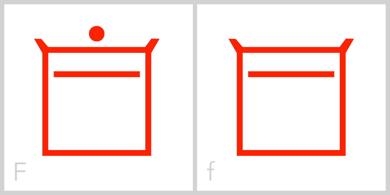 Ff  F is similar to E in that it has a square frame with a horizontal line in its interior; however, the interior line in the F is in the top half of its frame, instead of in the middle of the frame as it is in the letter E. This is similar to the Roman capital letter F, which has the majority of its mass in the upper portion of the letter, while the capital E has its mass evenly spaced between the top and bottom.You can trace theRoman capital letter F in this symbol by incorporating the top and left sides of the frame along with the inside horizontal line.