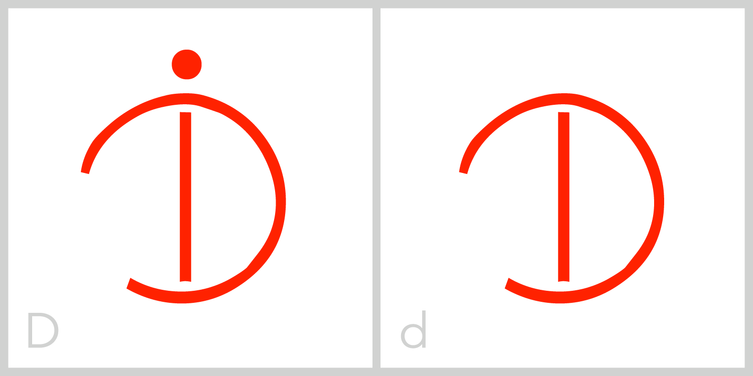 Dd  D has a circular frame with an opening in the left portion of its frame and a vertical line extending from the top of the frame to the bottom. You can trace the Roman capital letter D in this symbol by using the vertical line and the right portion of the circular frame. It is the only ELIA letter with an opening in the left portion of the frame.