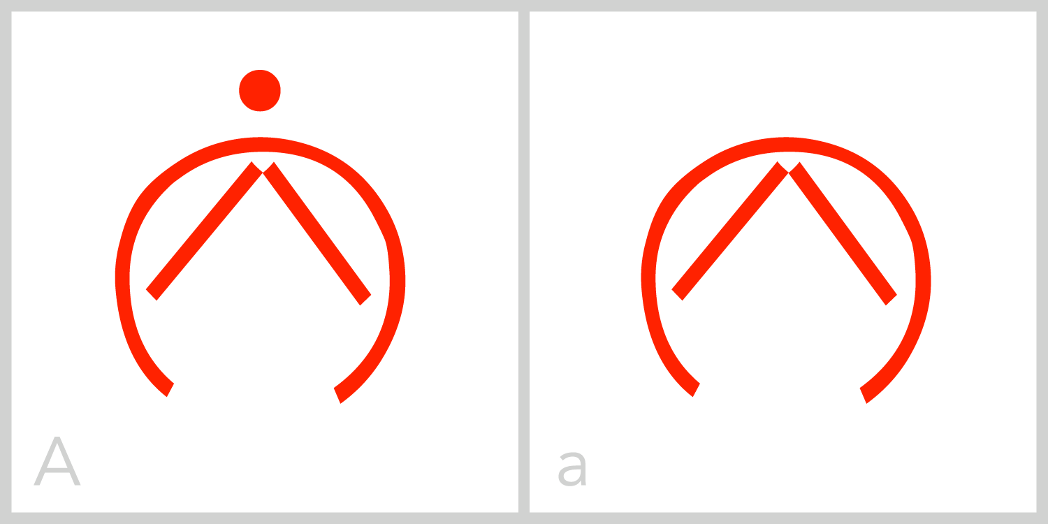 Aa  A has a circular frame with an opening in the bottom portion of its frame. It is theonly ELIA letter with an opening in the bottom of the frame. Inside theframe, A has a peaked symbol similar to a Roman capital letter A, or an upside downV.
