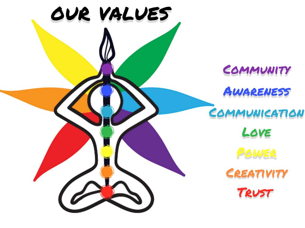 LI values in chakras.jpg