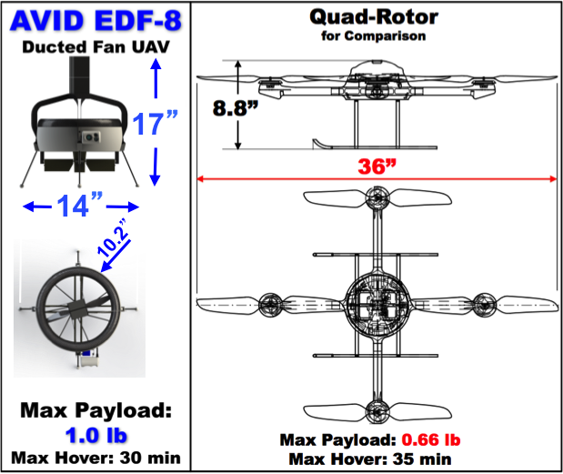 Capabilities Comparison:  Ducted-Fan UAV v. Quad-Rotor UAV