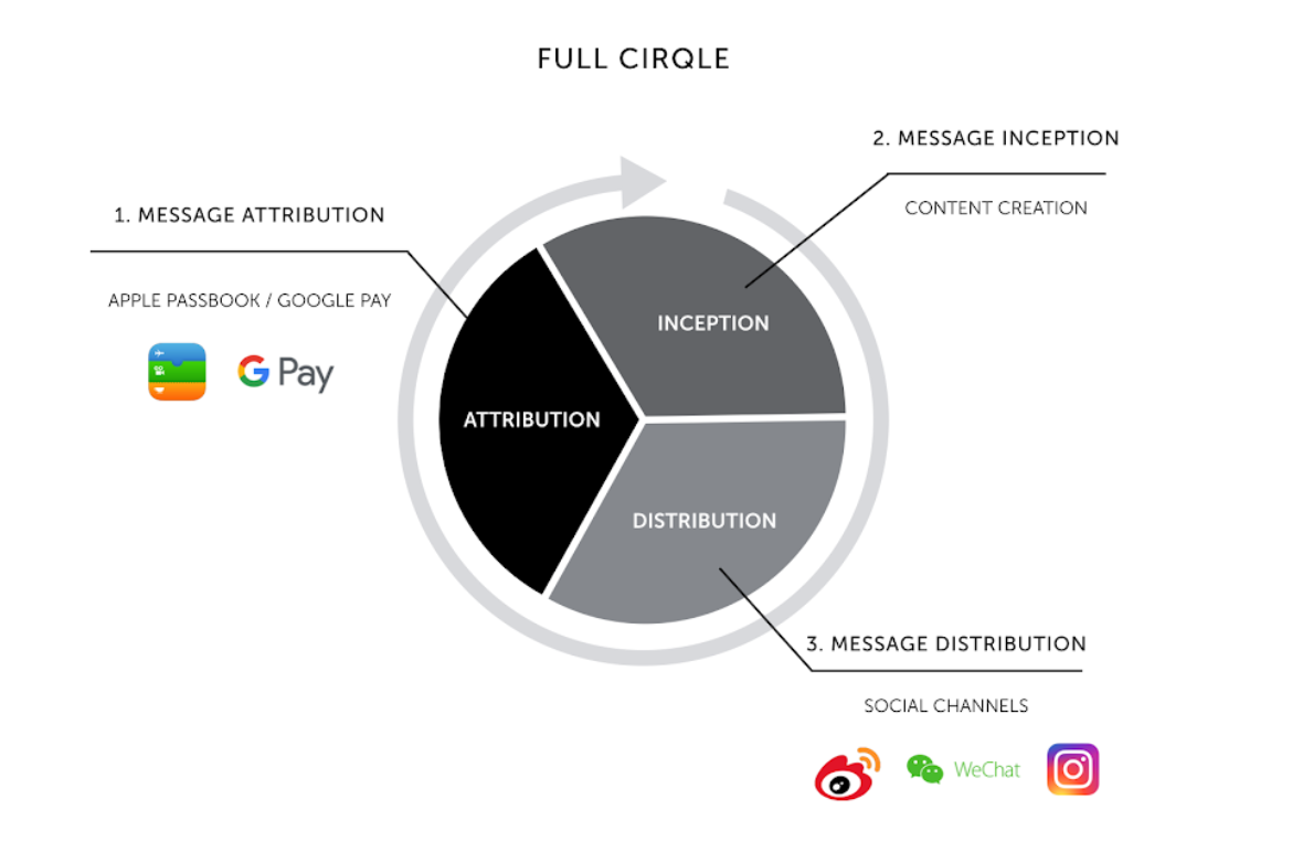 Our full cirqle strategy - from message creation to attribution