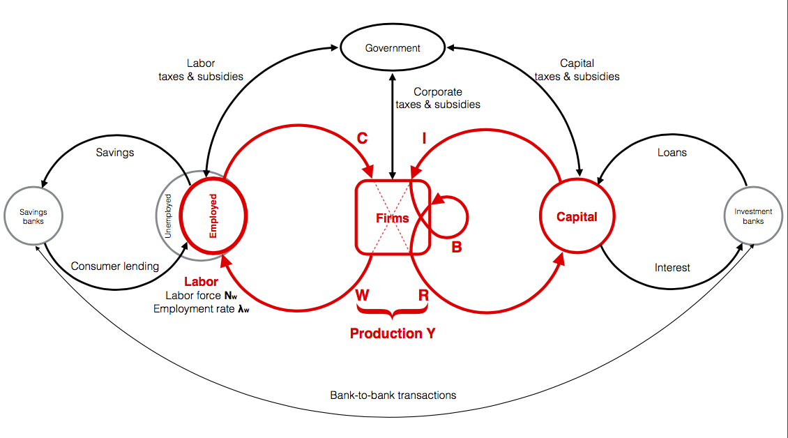 (From NECI website)  FIG 1:  Schematic model of monetary flow representing the wages and consumption loop and capital and return loop (red). Transfers from or to banks (savings and loans) and government (taxes, transfers, subsidies and other economic activities) are also indicated (black).