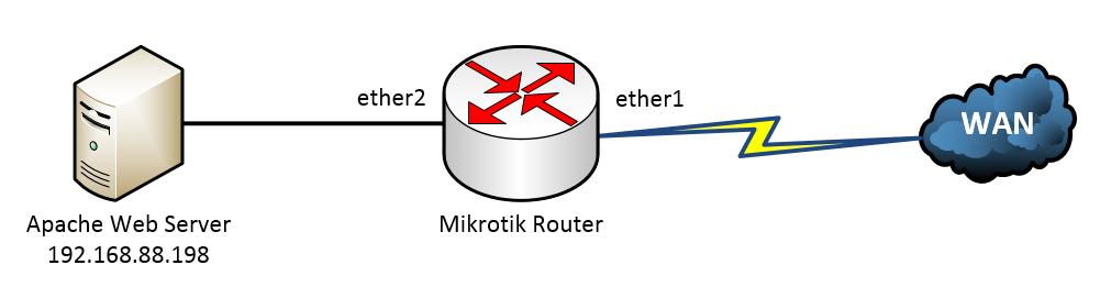 Mikrotik NAT Topology