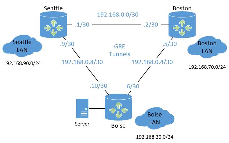 Logical GRE topology running over IPSEC