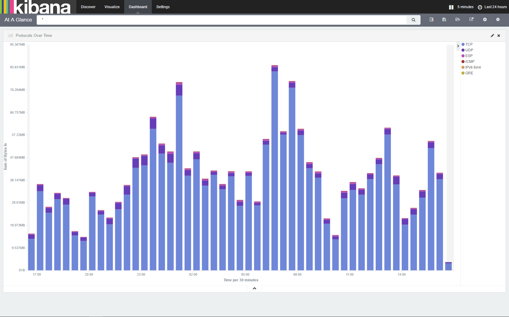 Dashboards — Manito Networks