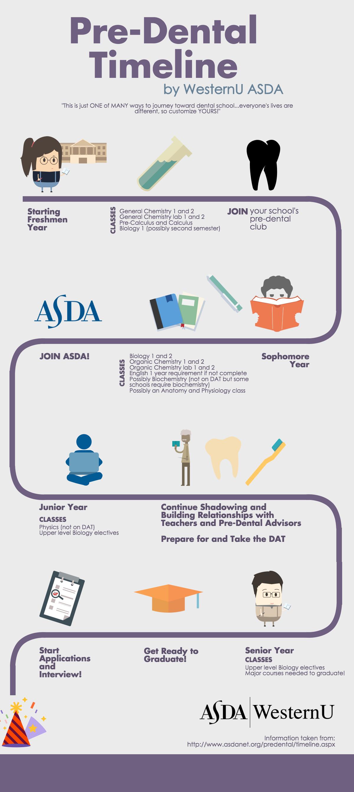 pre-dental timeline
