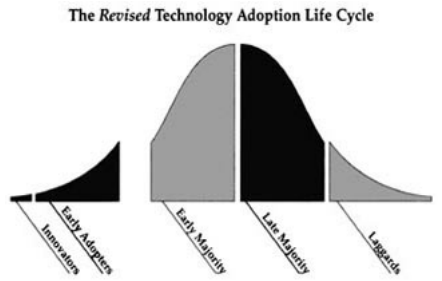 2019-04-01 - Geoffrey Moore - Adoption Curve.png