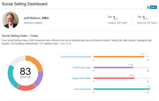 LinkedIn — Blog — Anduro Marketing