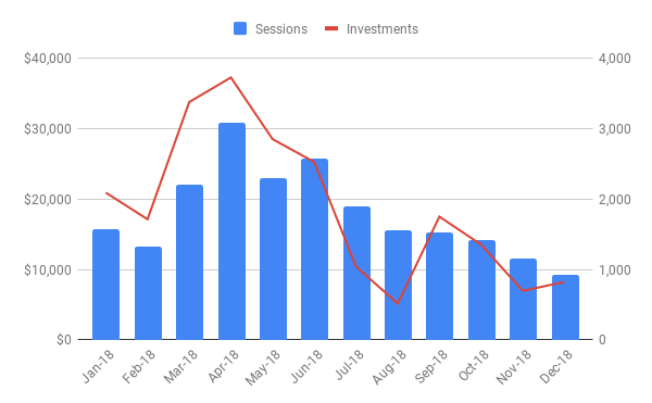New Investments vs Sessions.png