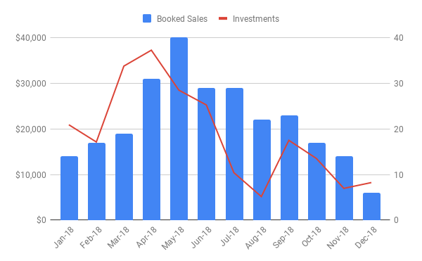 New Investments vs Booked Sales.png
