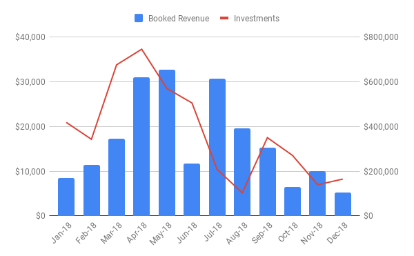New Investments and Booked Revenue.png
