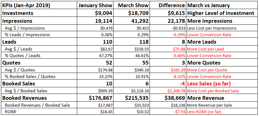 2019-06-23 - SISLtd - Tradeshow Comparisons - Jan to Apr 2019.png