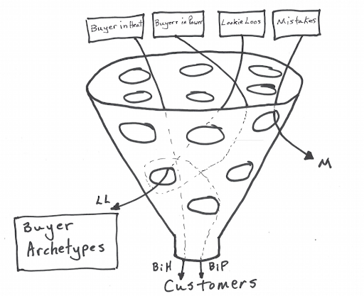 2019-07-22 - Porous Markting Funnel - In Heat.png
