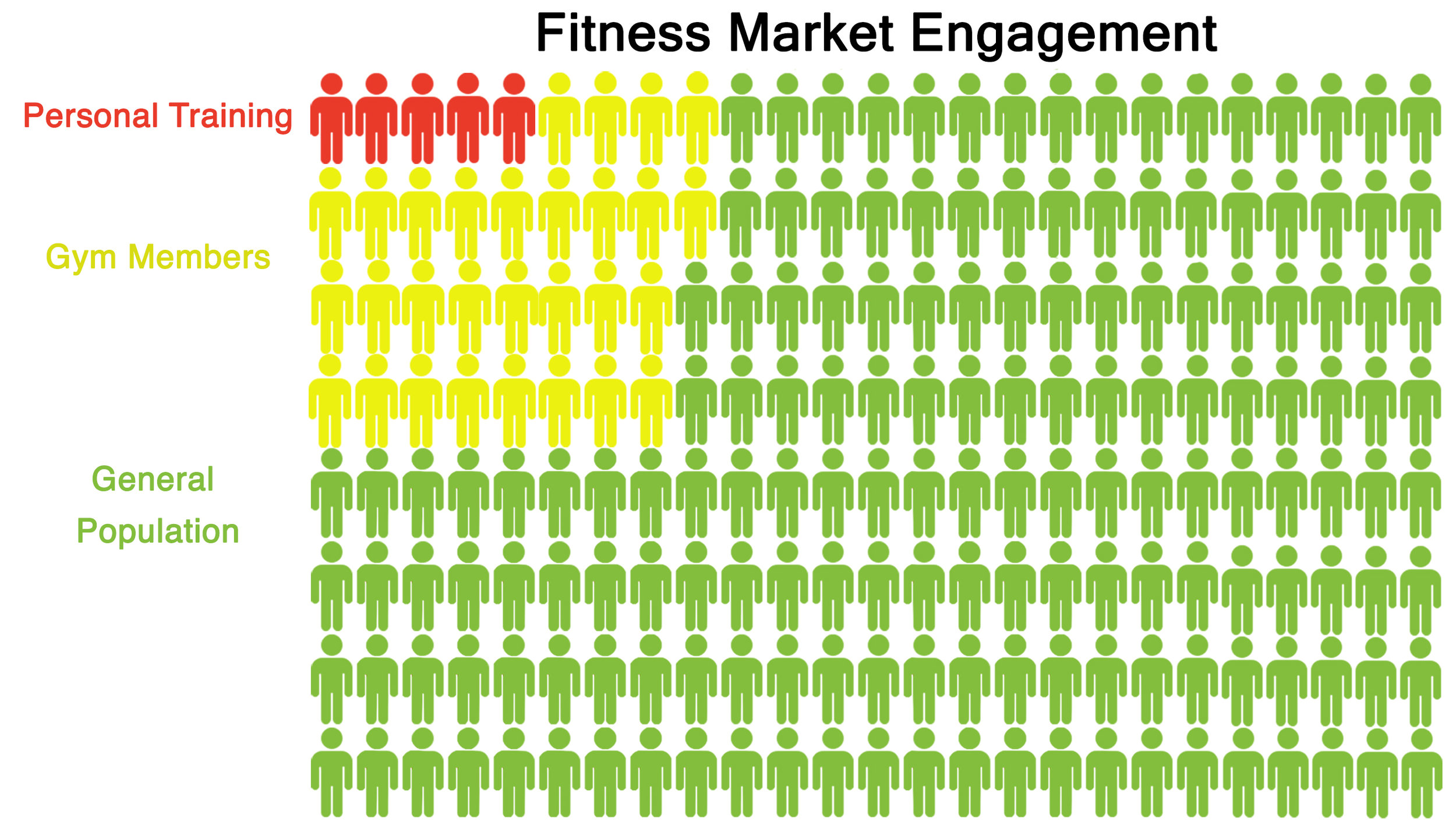 Support new people and markets - With only about 2.5% of people having a personal trainer (red) and 17% a gym membership (yellow), the real opportunity is reaching new markets with new options to provide content and support. Stop working hard to try to grow the red and expand your services to chase the green.
