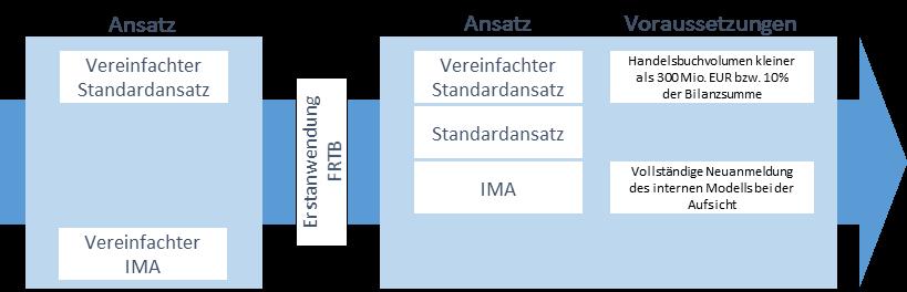 Abbildung      SEQ Abbildung \* ARABIC    1      : Während das interne Modell vollständig durch die neue FRTB-Version ersetzt wird, gestattet die Aufsicht Instituten unter Auflagen eine Fortführung des alten Standardansatzes.