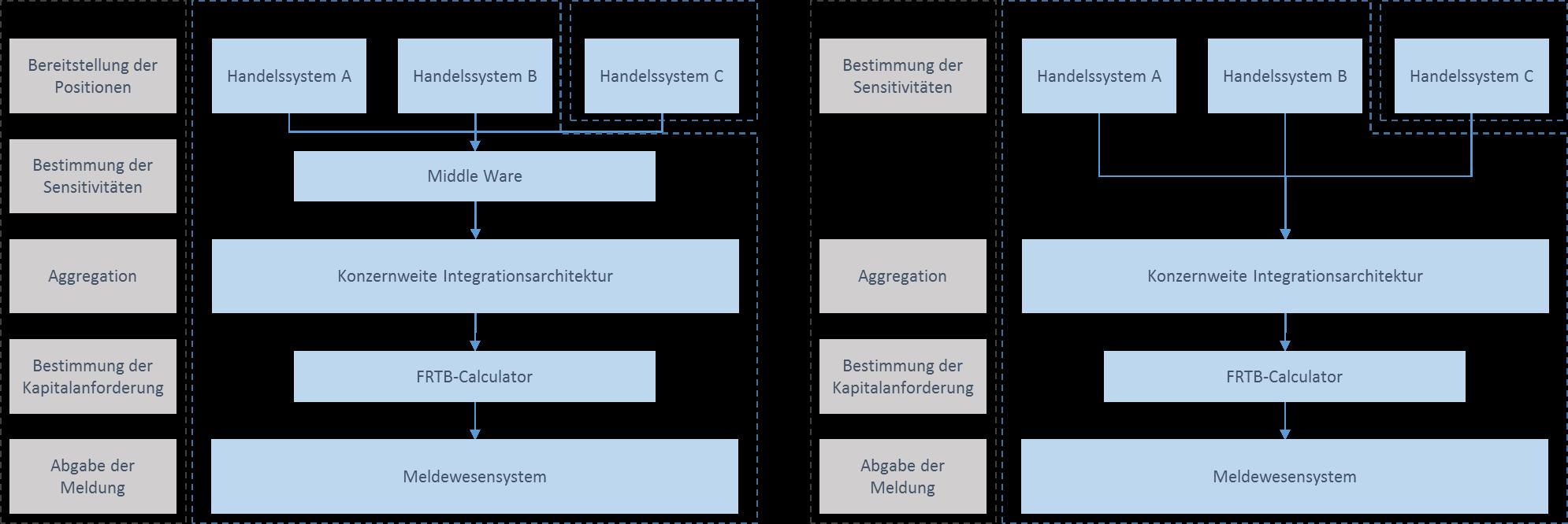 Abbildung      SEQ Abbildung \* ARABIC    2      : Auswirkungen auf die Systemarchitektur zur Meldung der Kapitalanforderungen nach FRTB bei Bestimmung der aufsichtsrechtlichen Sensitivitäten in den jeweiligen Handelssystemen (rechts) oder einer dedizierten Middle Ware (links)