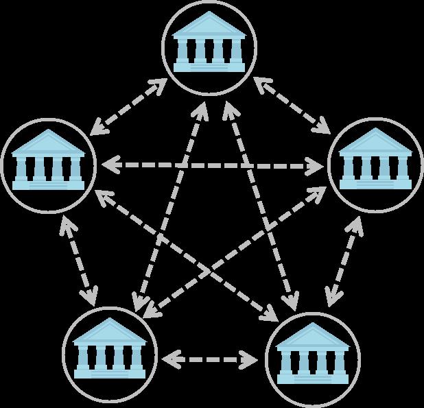 Figure 1: Zweitschriften werden zwischen allen Instituten versendet, die Wertpapiergeschäfte tätigen.   Quelle: Finbridge GmbH & Co. KG