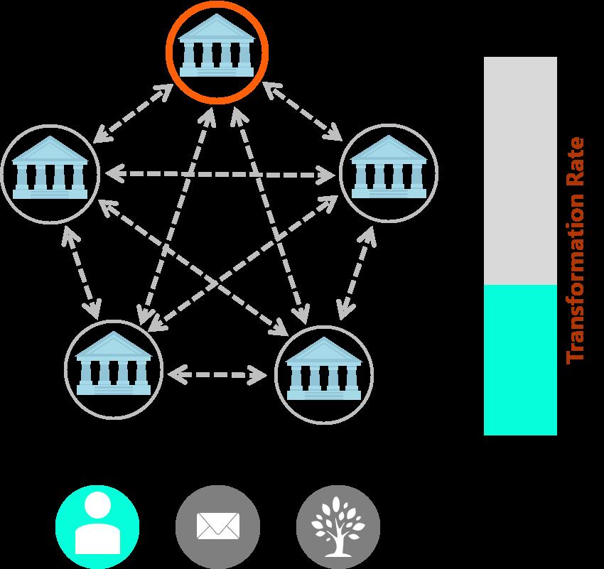Figure 2: Step 1 - Eine lokale Optimierung des Zweitschriftenverfahrens führt zu einer Reduktion benötigter Arbeitszeit des zuständigen Sachbearbeiters.   Quelle: Finbridge GmbH & Co. KG
