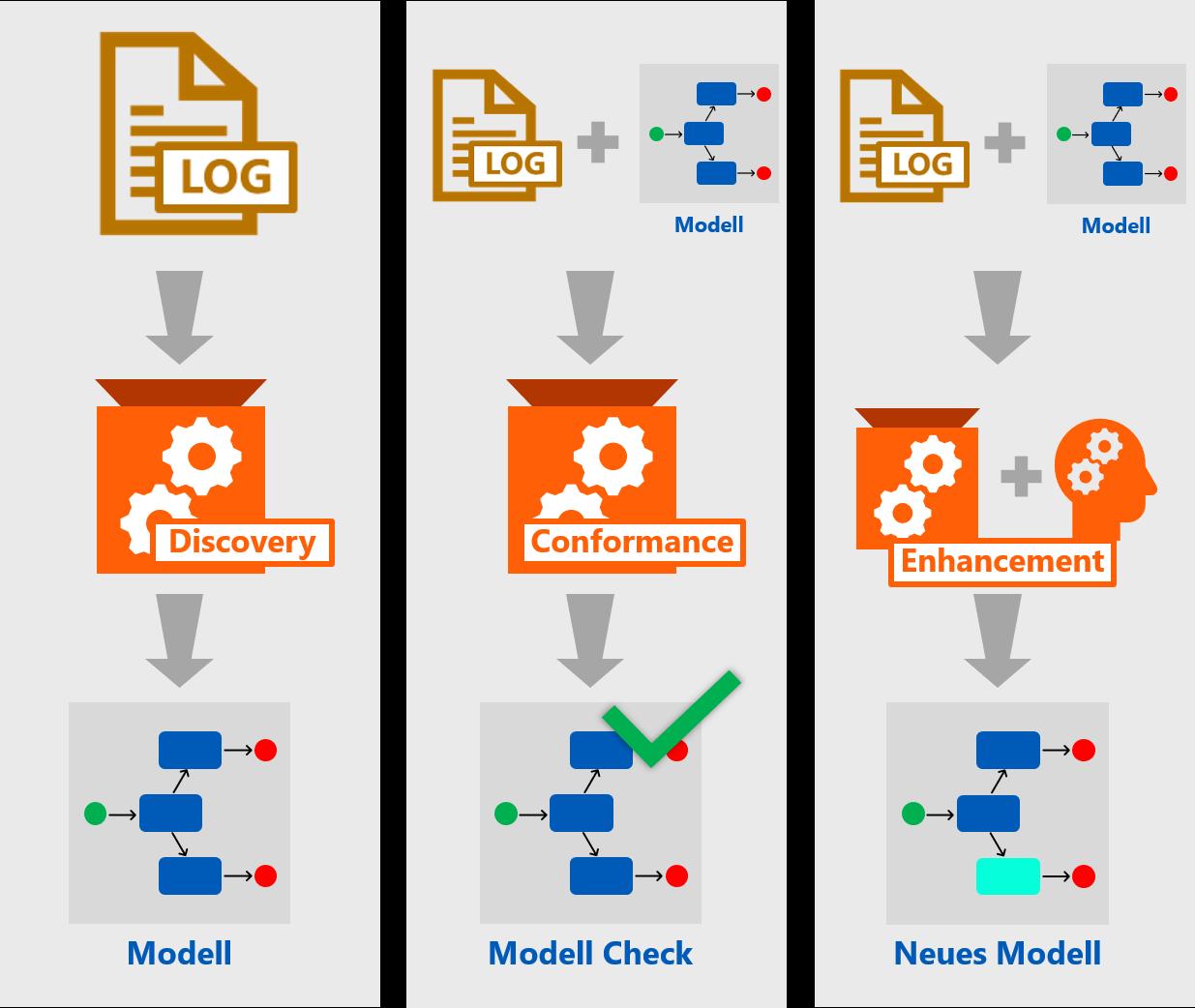 Abbildung 1: Die drei Arten des Process Mining: Discovery, Conformance Check und Enhancement, definiert über Input und Output.   Quelle: Finbridge GmbH & Co KG in Anlehnung an [2]