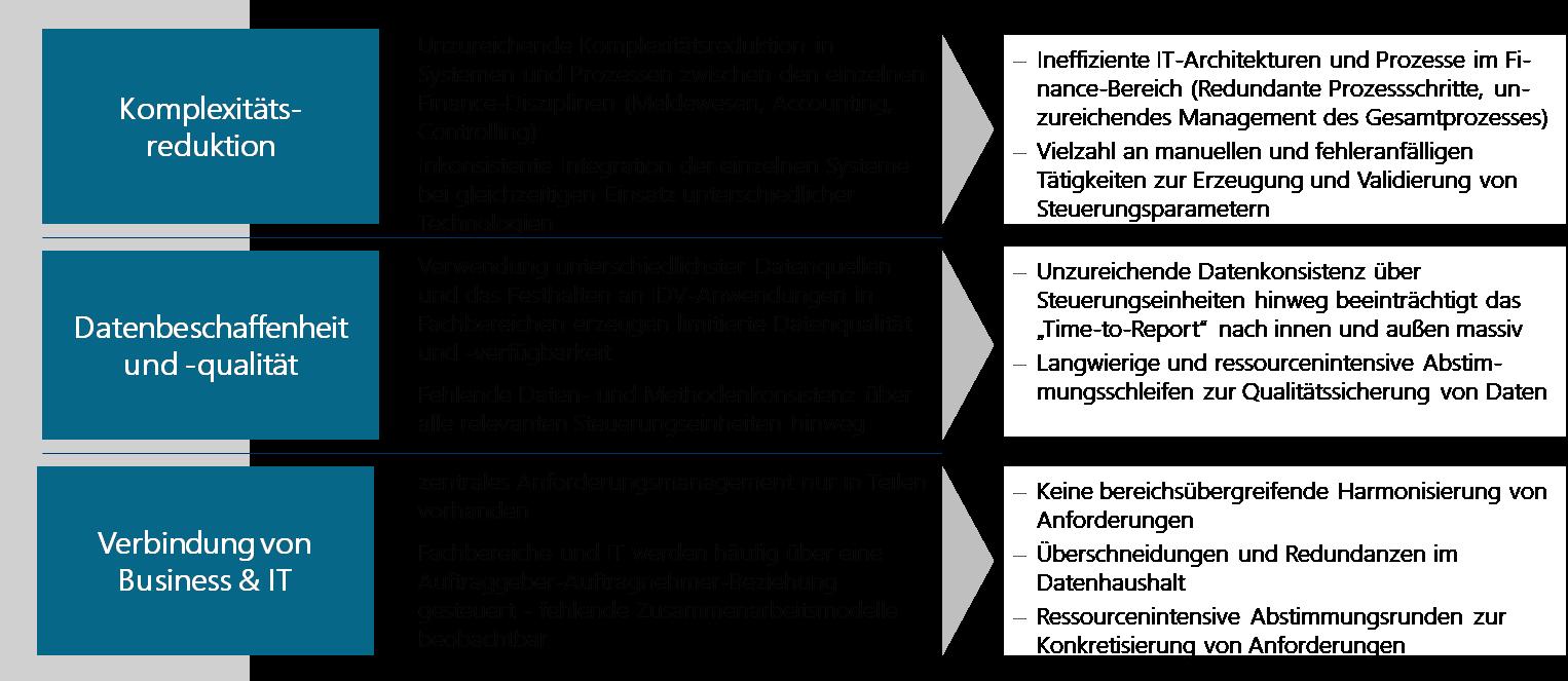 Projekterfahrungen/-beobachtungen aus dem DWH-Umfeld