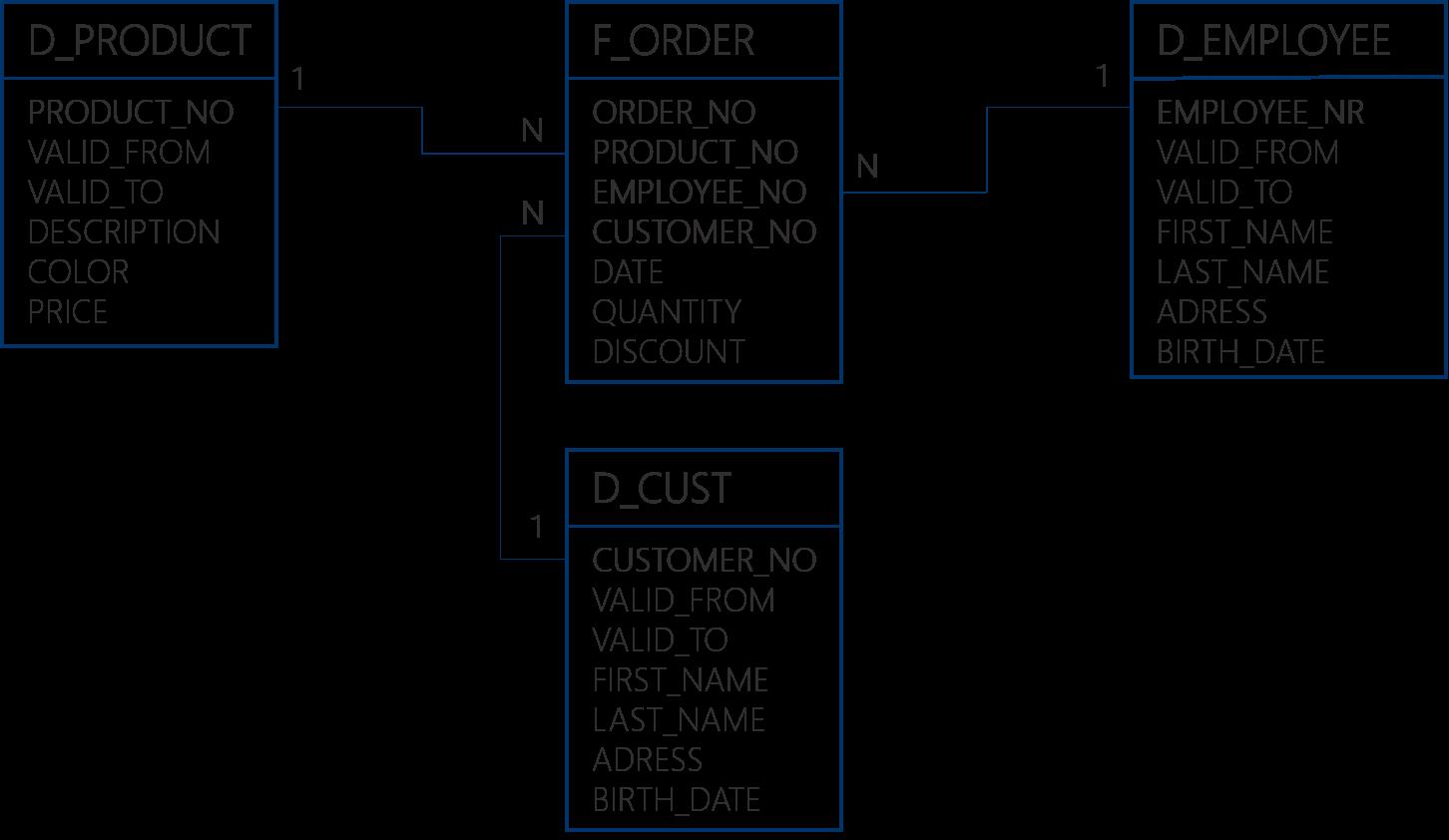 Abbildung 2: Beispiel dimensionales Modell /Star Schema: Die Dimensionstabellen (hier z.B.: D_PRODUCT) sind sternförmig um die Faktentabellen (hier: F_ORDER) angeordnet.