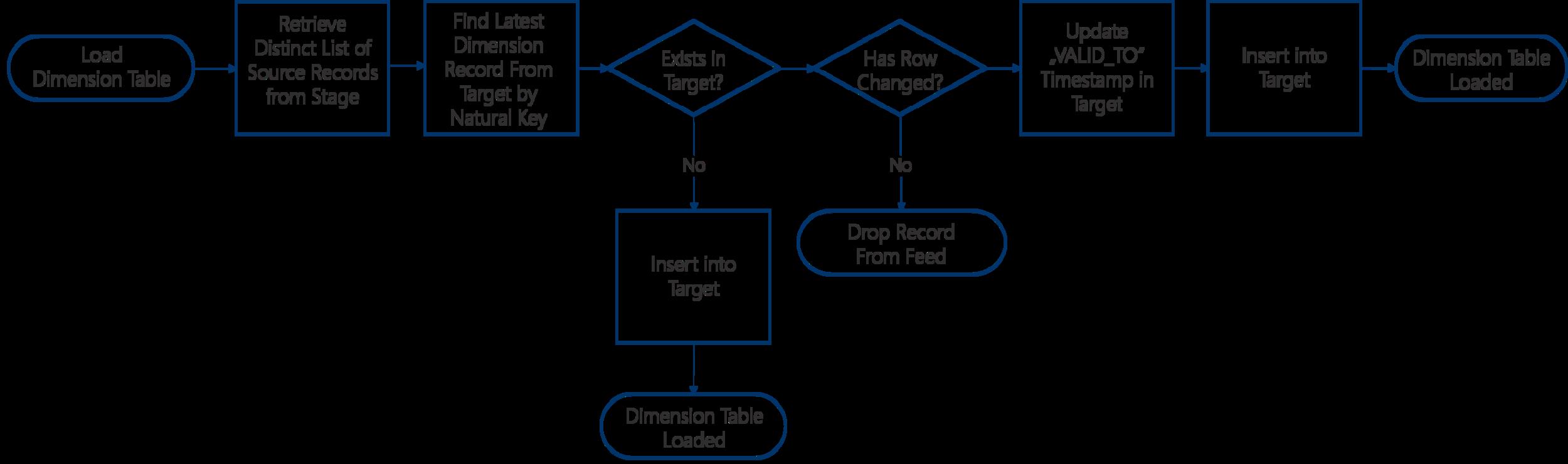 Abbildung 3: Beladung der Dimensionstabellen nach SCD Typ 2