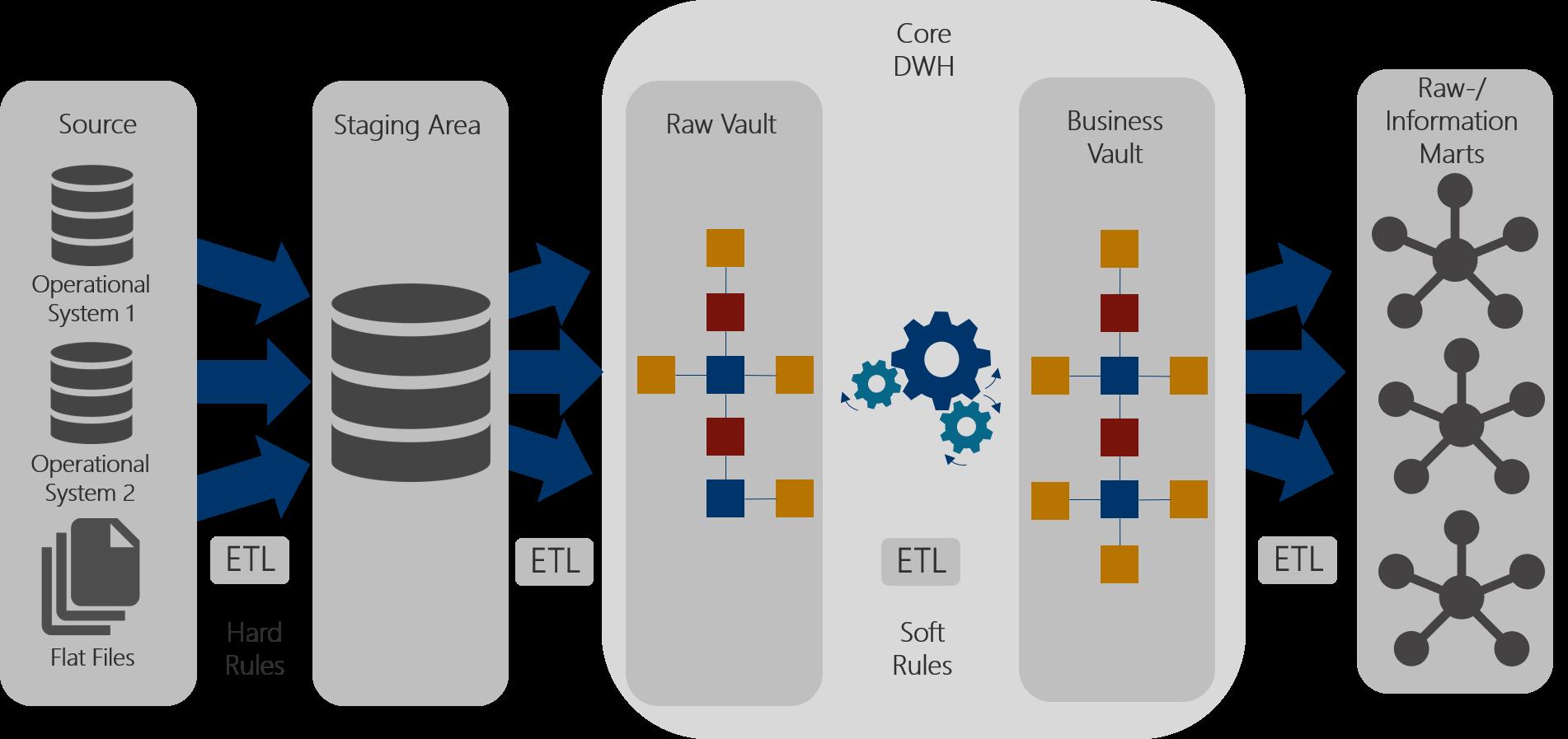 Abbildung 4: Architektur Data Vault 2.0