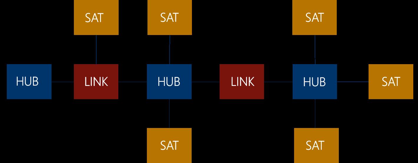 Abbildung 5: Data Vault Modell für den Core DWH Layer: Die Datentabellen werden unterschieden in Hubs (HUB), Satelliten (SAT) und Links (LINK).