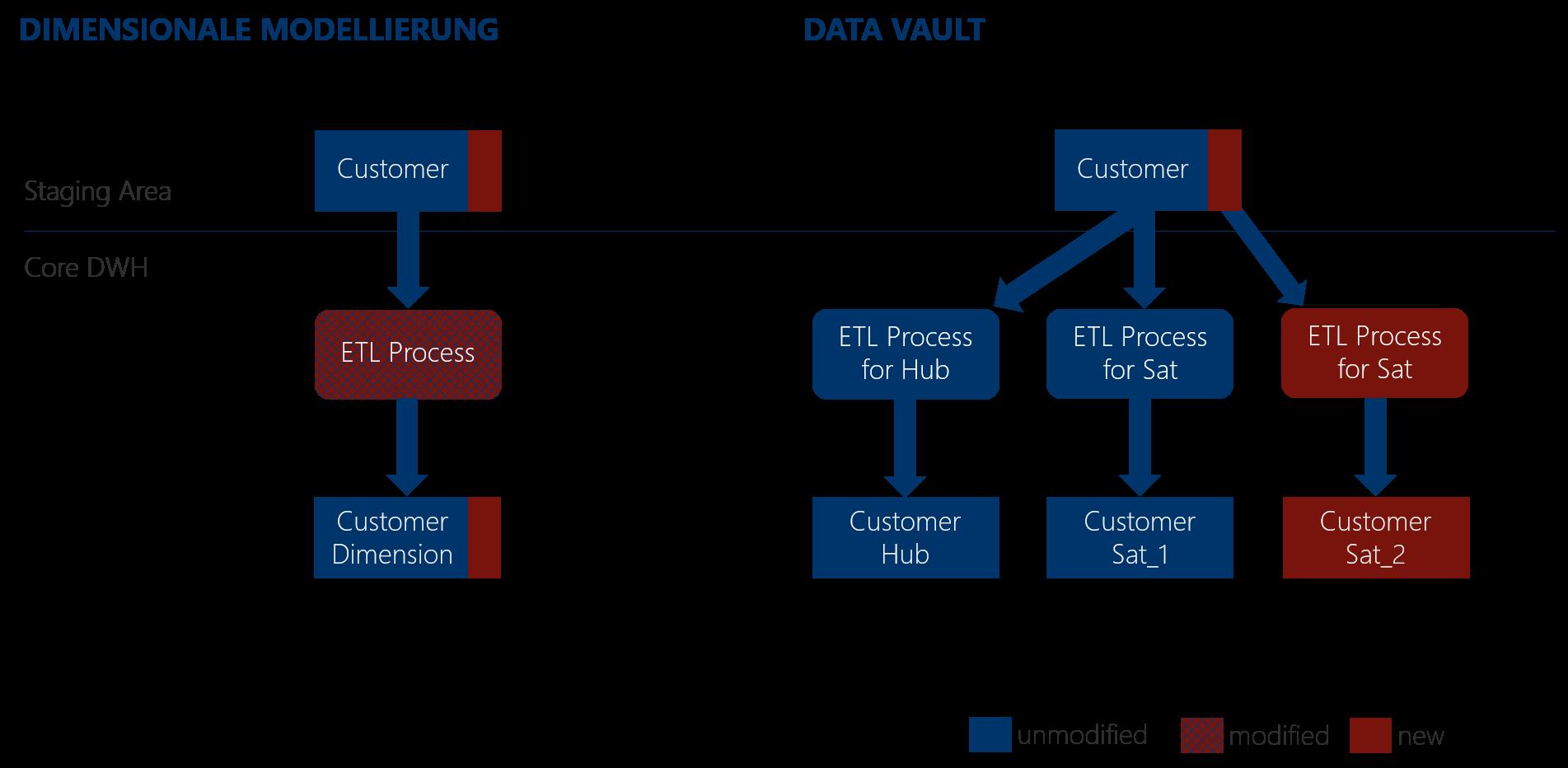 Abbildung 7: Beispiel Erweiterung des Modells [Rei16]