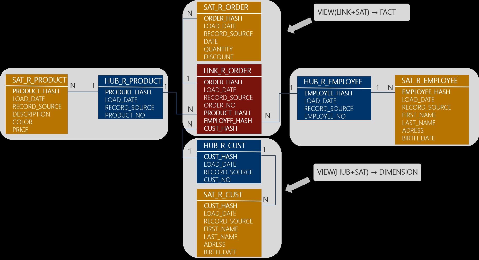 Abbildung 8: Beispiel Views für den Information Mart [Mue17]