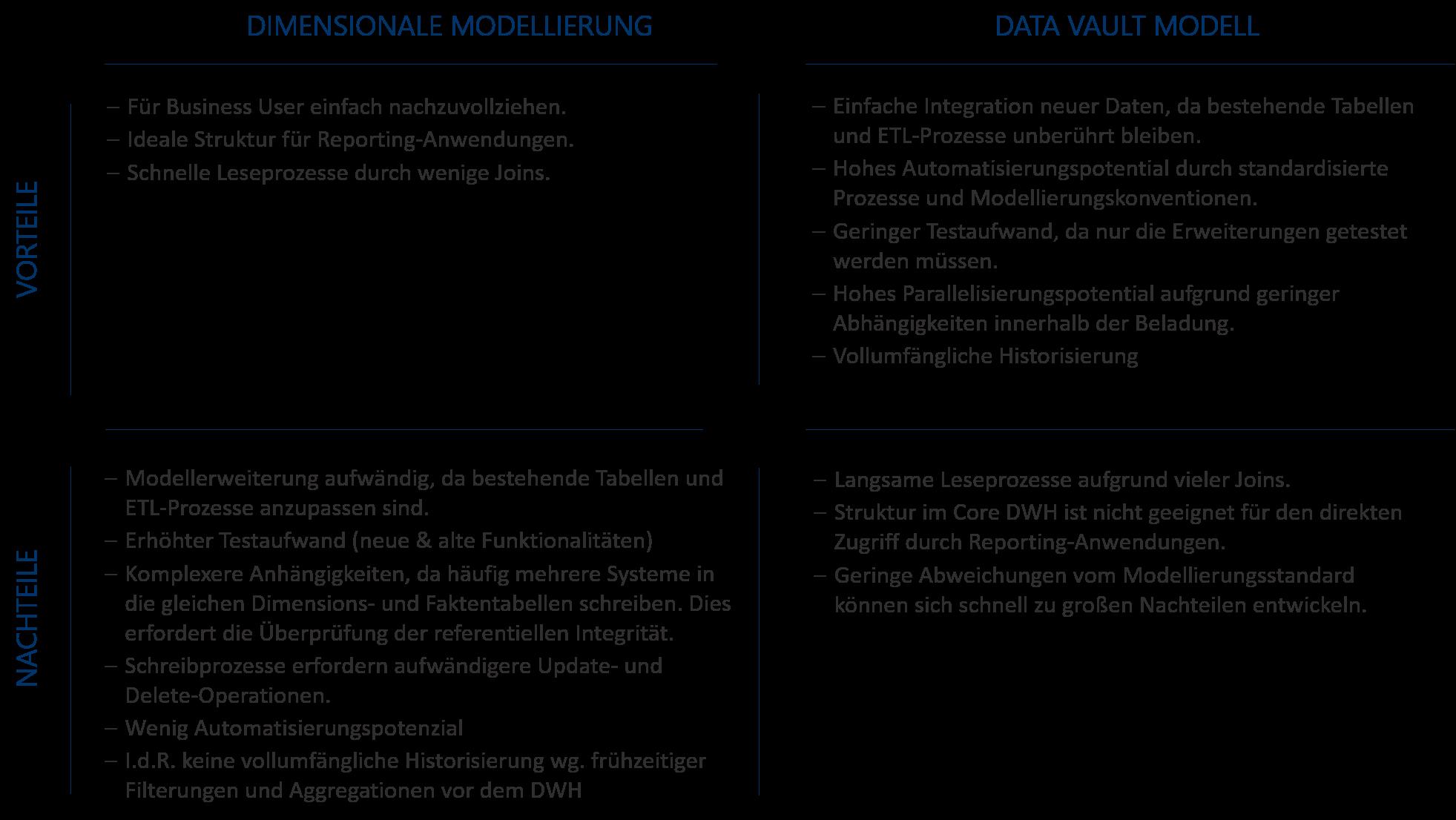Abbildung 9: Dimensionale Modellierung vs. Data Vault Modell