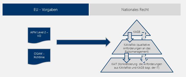 Abbildung 1:  Einbindung der KAIT im Aufsichtsrecht für KVGen.