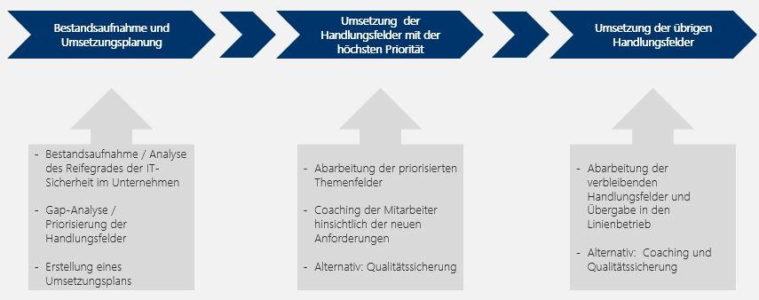 Abbildung 6:  Finbridge GmbH & Co. KG Vorgehensmodell zur Analyse und Umsetzung des Handlungsbedarfs aus der KAIT.
