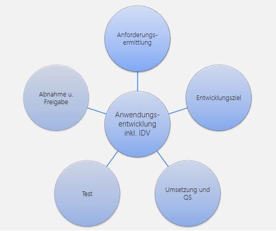 Abbildung 4:  Gemäß KAIT sind klare (Prozess-)Vorgaben zur Anwendungsentwicklung zu formulieren. Die Abbildung zeigt eine Übersicht der relevanten (Teil-)Aspekte.
