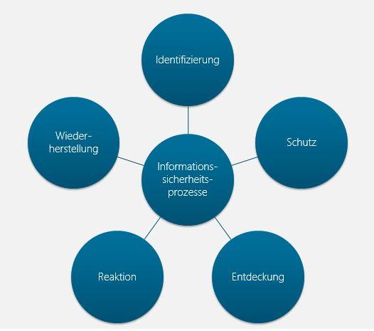 Abbildung 3:  Übersicht der   Life Cycles der Informationssicherheitsprozesse gemäß KAIT.