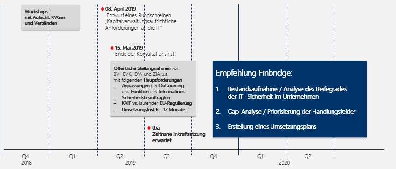 Abbildung 5:  Roadmap zu den Anforderungen der KAIT.