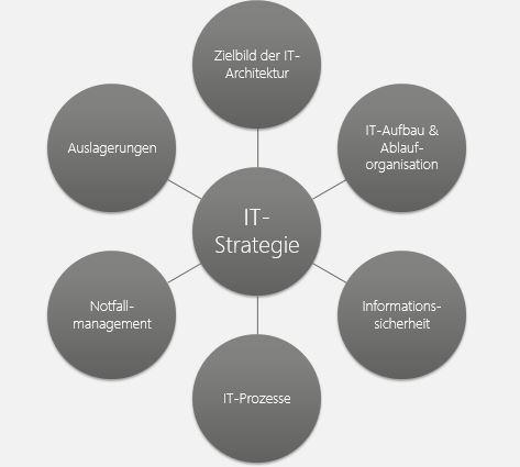 Abbildung 2:  Beispielhafte Übersicht der Themen, die gemäß KAIT in der IT-Strategie behandelt werden müssen.