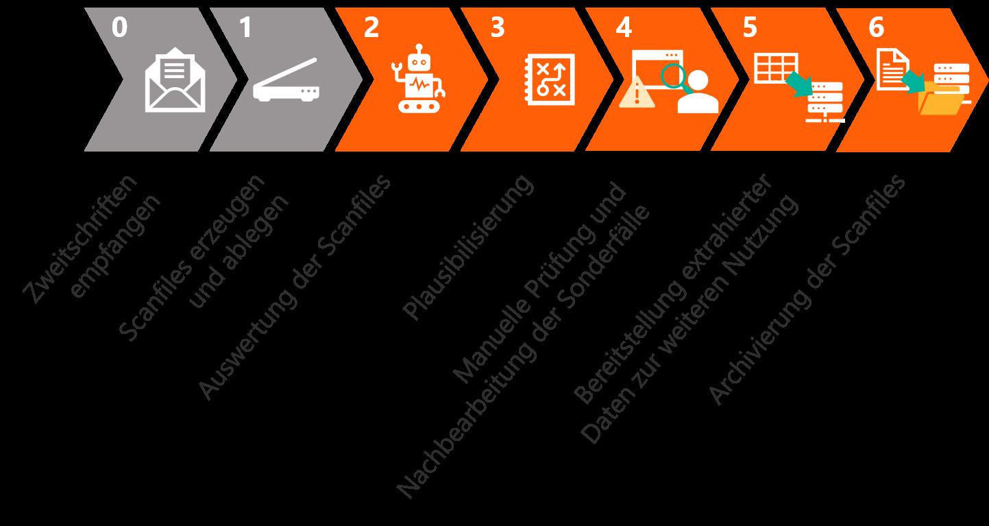 Abbildung 1:  Übersichtsskizze der einzelnen Schritte des automatisierten Zweitschiftverfahrens. Die Durchlaufzeit der Steps 1-6 pro Zweitschrift beträgt  ca. 20 Sekunden  im parallelisierten, vollautomatischen Durchlauf.