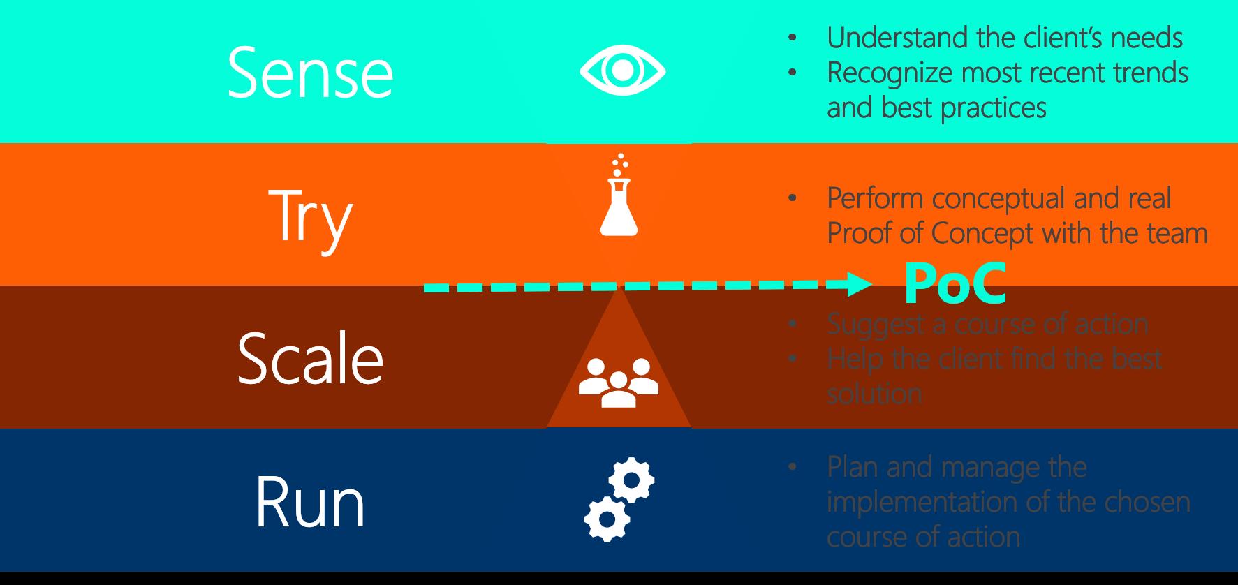 Finbridge Digital Transformation Framework
