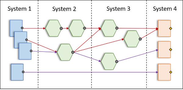 Abbildung 2:  Datenfluss mit Transformationsschritten und Prüfpunkten.