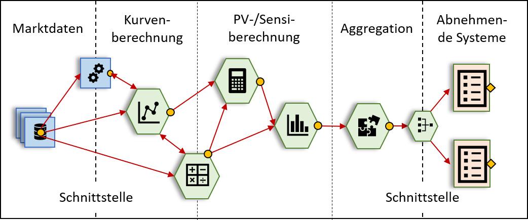 Abbildung 3:  Sensitivitäten-Berechnung mit zu testenden Prüfpunkten.