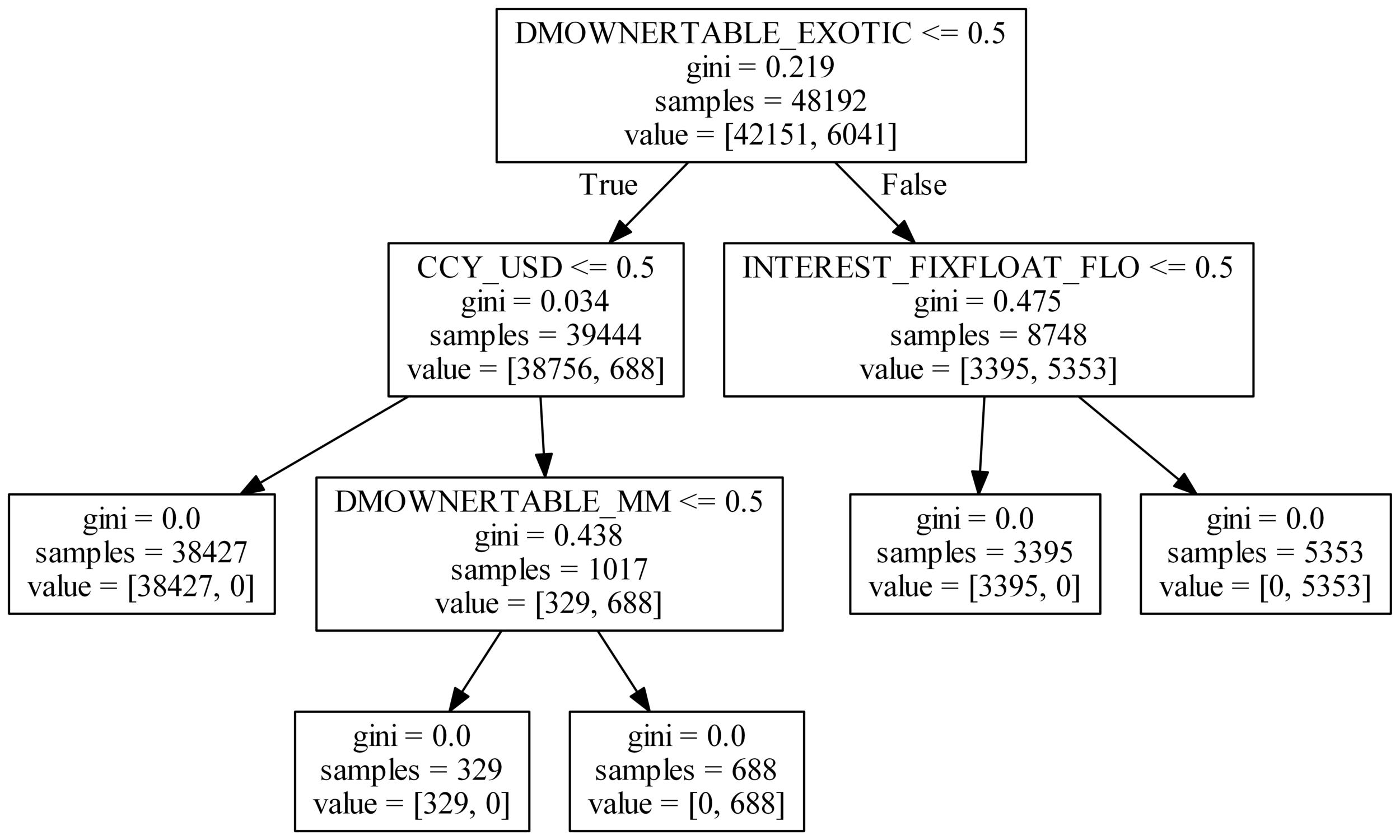 Abbildung 5:  Decision-Tree Output aus ML-Tool.